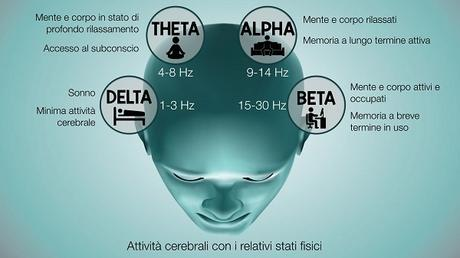 Onde Cerebrali (Alpha, Beta, Theta, Delta)