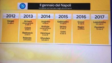 Napoli, il mercato di gennaio è una maledizione: 77 milioni in 6 anni. Tutti i flop!