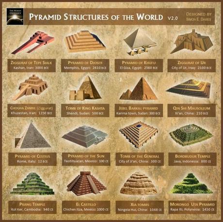 Piramidi: Scoperto un segreto che cambierà il mondo