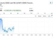 Dove trovare Futures Bitcoin