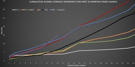 Switch sta vendendo come PlayStation 4 e Wii, ma il ritmo è destinato a rallentare o a rimanere uguale nei prossimi mesi - Notizia