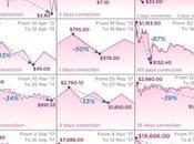 Perché Bitcoin crollando