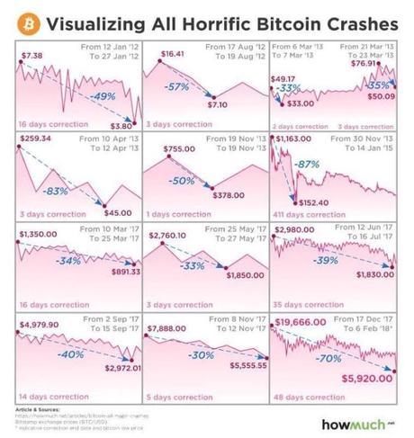 Perché Bitcoin sta crollando