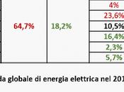 """18/04/2018 Energia: transizione energetica dell'Italia fonti fossili """"costi nascosti"""" delle rinnovabili"""
