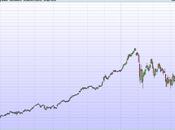 Quello vedete grafico riporta l'andamento de...