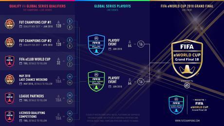 Fifa eWorld Cup 2018, Crazy_Fat_Gamer_ ai Global Series Playoff