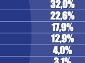Sondaggio Tecnè Maggio 2018): 40,4%, 32%, 20,6%