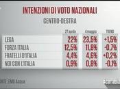 Sondaggio Acqua Maggio 2018): 40,7%, 31,5%, 19,8%