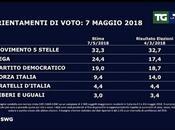 Sondaggio Maggio 2018): 38,5%, 32,3%, 21,7%
