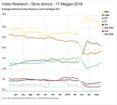 Sondaggio Index Research (17 Maggio 2018)