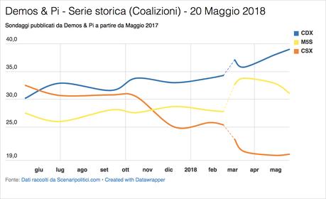 Sondaggio Demos & Pi (20 Maggio 2018)