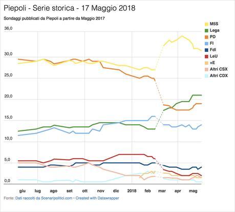 Sondaggio Euromedia Research & Piepoli (17 Maggio 2018)