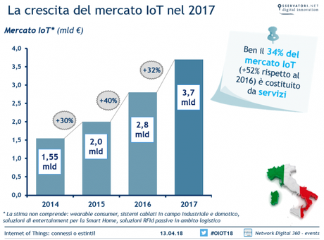 Internet of Things mercato