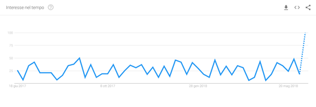 keywords google trends copywriting blogging