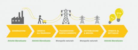 Filiera mercato energia.png