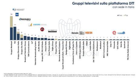 A Giugno 2018 sono 427 i canali tv sulle principali piattaforme