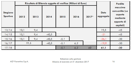 ACF Fiorentina, Bilancio 2017: utile netto record grazie al calciomercato
