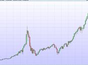 Ricordate cosa accadde all'inizio dell'anno 2000 quando s...