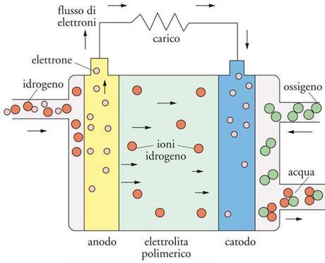 Funzionamento Fuel cell.jpg
