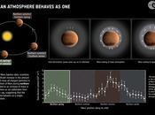 sente l'effetto della primavera Marte