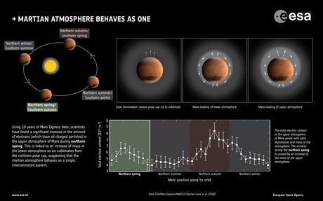 Si sente l'effetto della primavera su Marte