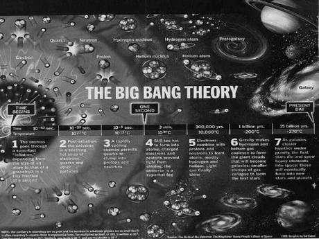 Scienza Proibita: Dio contro Darwin (Il Big Bang e il Big Blend)
