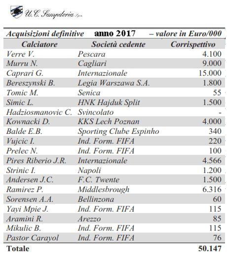 UC Sampdoria, Bilancio 2017: secondo utile di esercizio consecutivo della gestione Ferrero