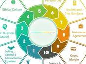 Come un'organizzazione progredisce verso suoi obiettivi business marketing KPI.
