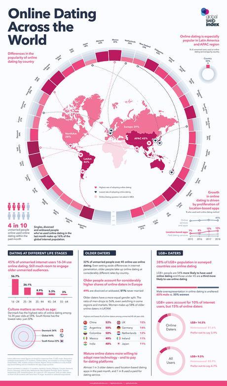 Lo stato del dating online a livello globale, e anche in Italia, nel 2018