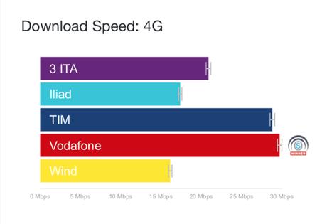 Iliad supera la rete Wind. Tim e Vodafone le migliori – Il rapporto di Open Signal