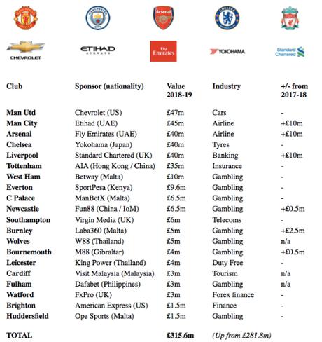 Gambling e calcio: lo scenario attuale ed i possibili sviluppi futuri