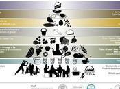Pieramide Dieta Mediterranea