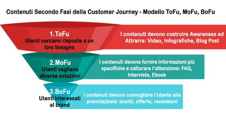 Le 5 Novità del Google Marketing Innovations Keynote per il Digital Marketing Turistico