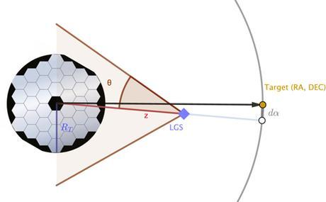 CubeSats come stelle guida artificiali