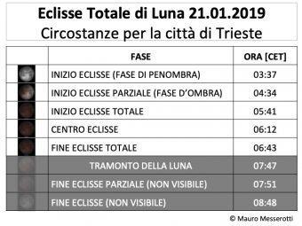 Eclisse di Luna, istruzioni per l'uso