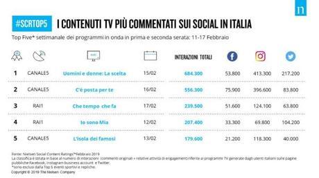 Mappa dei #socialnetwork e degli #influencer in Italia