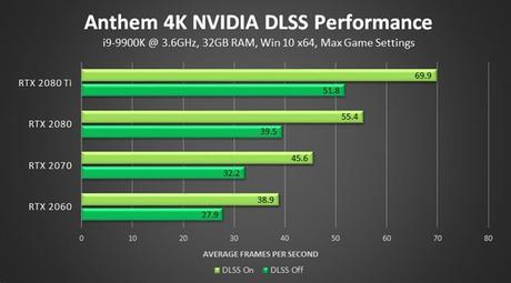 Anthem, l'update NVIDIA DLSS migliora le prestazioni RTX fino al 40% - Notizia - Xbox One