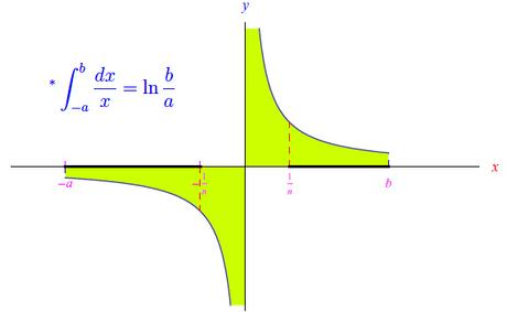 [¯|¯] Integrale principale Cauchy