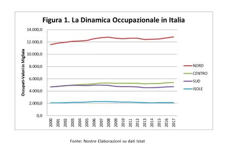 Uscire dal sottosviluppo: nuove strategie per l'economia del Mezzogiorno