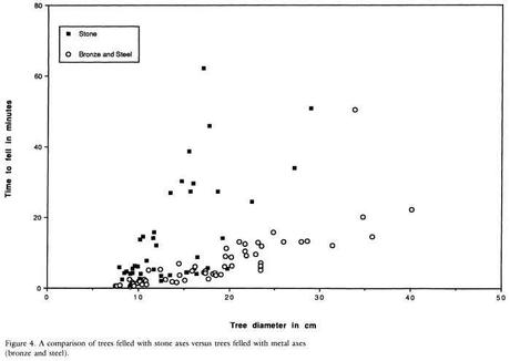 Differenza di prestazioni tra asce di pietra e asce di metallo