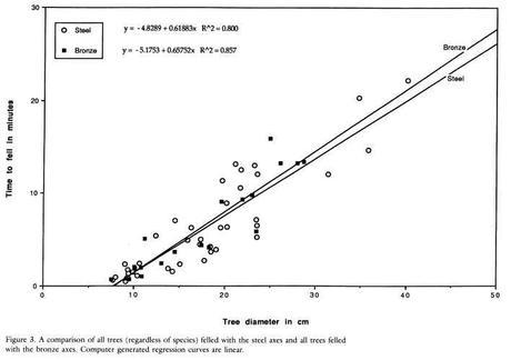 Differenza di prestazioni tra asce di bronzo e asce di acciaio