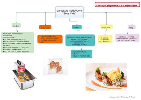 La cucina sottovuoto – Mappa riassuntiva