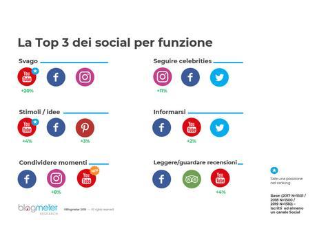 Italiani e Social Media, più del 30% degli utenti guarda le Stories