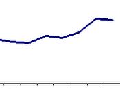 Andamento Euribor: Situazione Giugno 2011