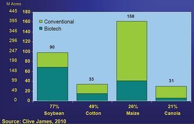 ISAAA 42 - estrazione dei numeri OGM 2011