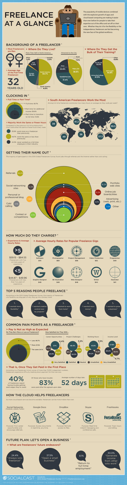 Essere freelance: una ricerca mondiale in un info-grafico