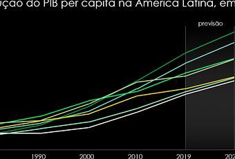 Pil pro capite di un brasiliano è quasi 10 mila dollari in meno rispetto a quello di un cileno