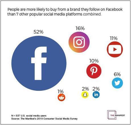 Facebook continua ad influenzare le scelte d'acquisto degli utenti