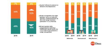 Gli italiani scelgono sempre più la TV in streaming