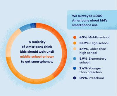 A che età dare lo smartphone ai propri figli ?
